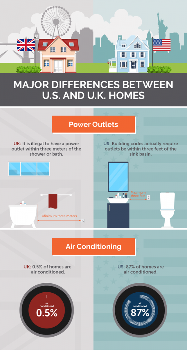 UK-US-Infographic-housing-differences