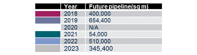 Future Supply pipeline - 2018-2023