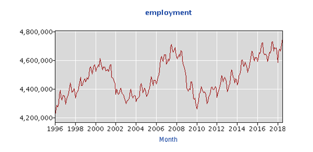 Employment rate Chicago