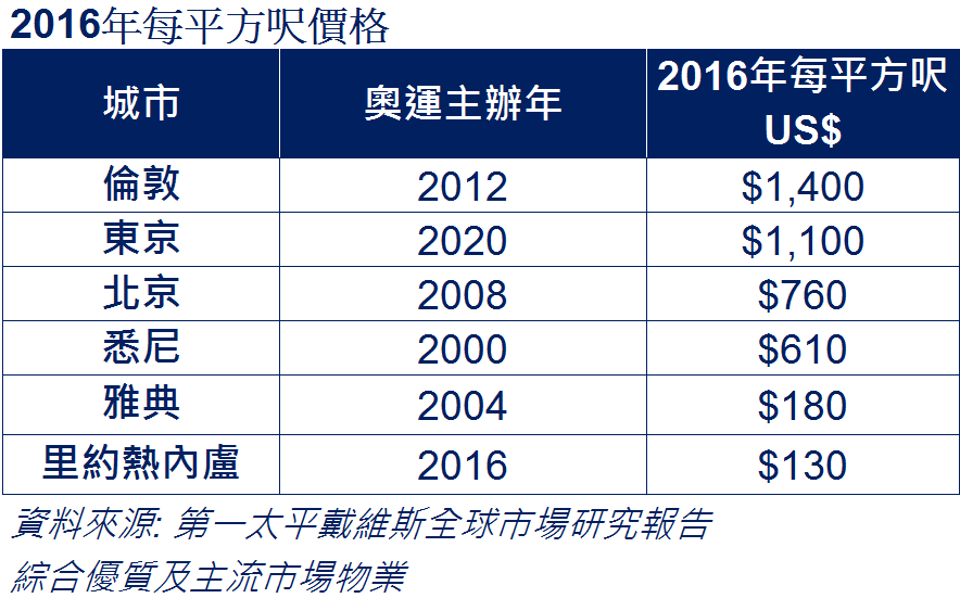 2016年每平方呎價格
