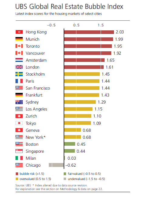 UBS ranking Global Real Estate Bubble